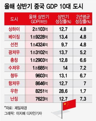 상하이 등 中 도시 5곳, 서울 GDP 넘어