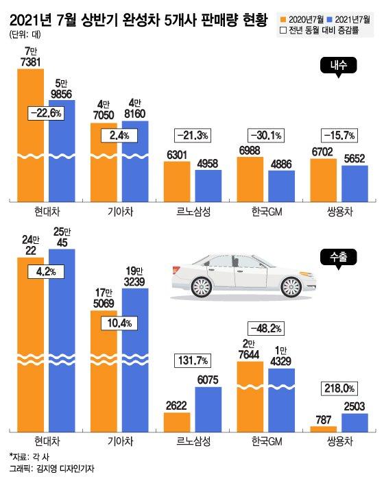 반도체가 흔든 '현대차' 신차군단 '기아'가 떠받쳤다..7월 2.2%↑