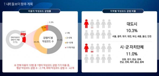 내PC 돌보미 서비스 운영현황. /사진제공=KISA