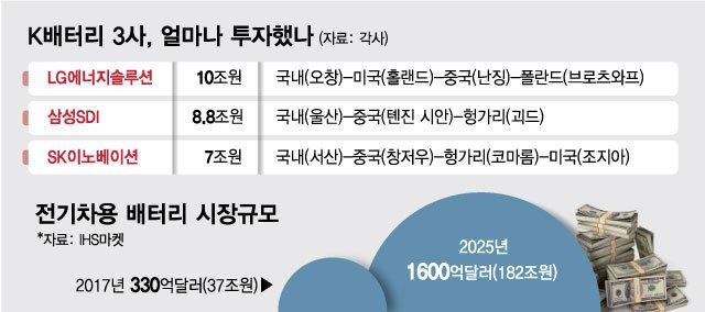 """밑빠진 독 끝…26조 투자한 K-배터리 """"이제 벌어서 투자한다"""""""