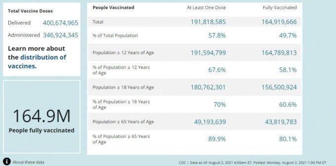 /사진=미국 질병통제예방센터(CDC) 홈페이지