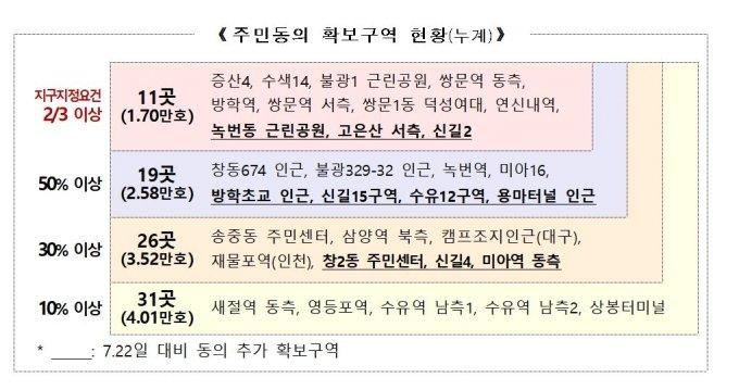 """2·4대책 도심개발, 서울 1.7만 가구 공급 확정..""""11월 지구지정"""""""