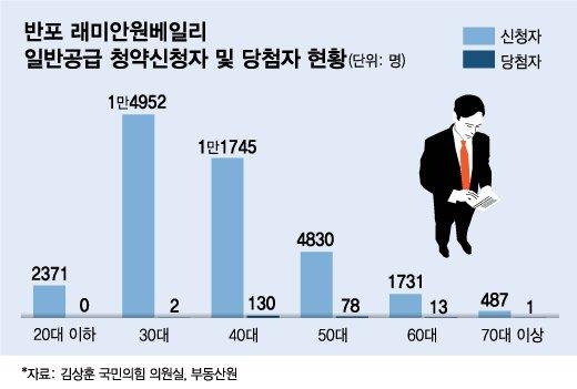 """'청약갈등' 공론화..입법조사처 """"가족가점 낮추고 1인가구 혜택줘라"""""""