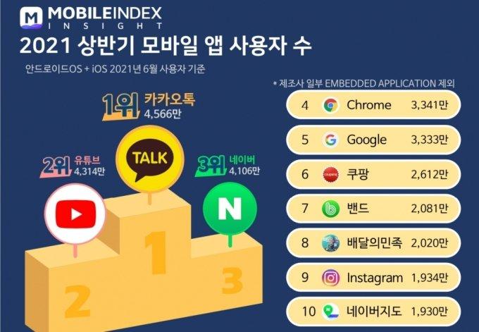 올해 상반기, 가장 많이 신규 설치된 앱 1위는 'OOOO'