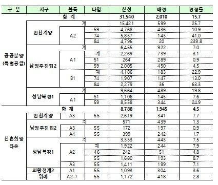 """공공택지 사전청약 4만명 신청 """"인천계양 최고경쟁률 240대 1"""""""