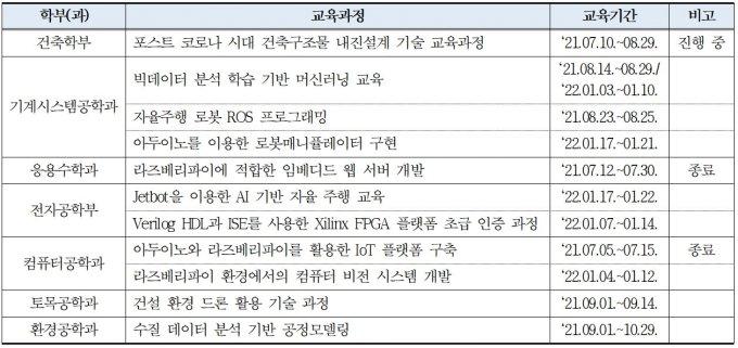 금오공대, 4차 산업혁명 신기술 교육과정 운영