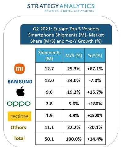 2분기 유럽 스마트폰 시장 제조사별 점유율 /사진=스트래티지 애널리틱스