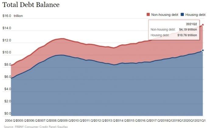 2004~2021년 미국 분기별 가계부채 현황. 파란선은 주택 관련 부채. 붉은선은 주택 분야 제외 부채. /사진=미국 뉴욕연방준비은행