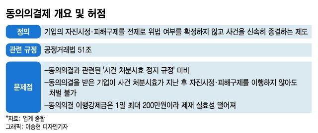 """[단독]""""시간 끌면 처벌 피한다""""...공정위 '동의의결' 치명적 허점"""