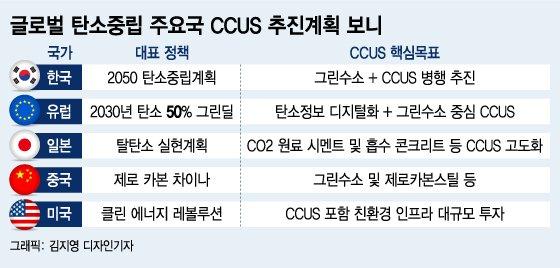 SK·롯데·삼성·현대重 참전, 탄소금맥 15% '포집시장' 열린다