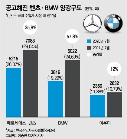외제차는 벤츠 아니면 BMW?…국내 수입차 시장 점유율 '과반' 이상