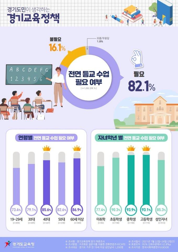 경기도민 82%, 올해 2학기 '전면 등교' 원해