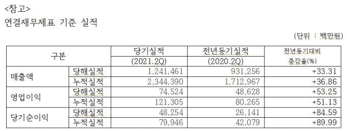 코오롱글로벌 2분기 실적. /자료=코오롱글로벌
