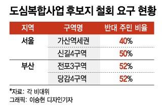 """[단독]주민 반대 많은 도심복합사업 후보지, 정부 """"하반기 중 철회"""""""