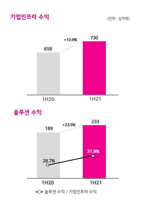 LG유플러스 상반기 기업인프라 수익 증가 추이. /사진=LG유플러스