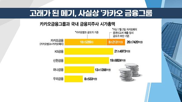 [투자뉴스7] 일단 '따상'은 실패! 카카오뱅크 언제 팔고, 언제 살까?