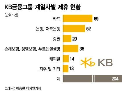 유니콘 키워낸 KB의 '상생혁신'…140개 스타트업 '반짝반짝'