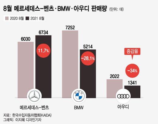 BMW·아우디 주춤, '벤츠'만 나홀로 성장…8월에 무슨 일이