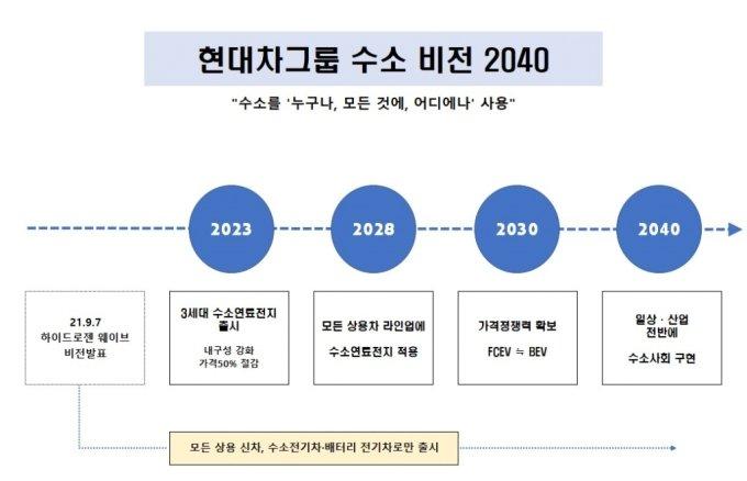 """""""트럭·버스 모두 수소·전기차로""""..정의선이 직접 전한 '수소비전 2040'"""
