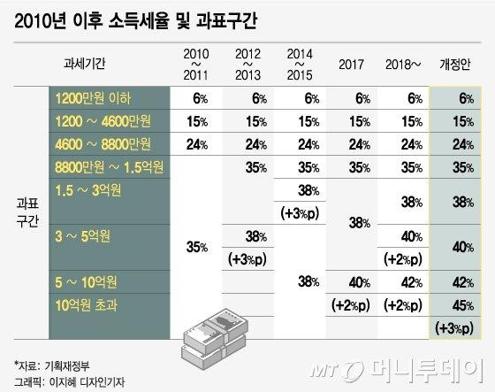 """'연봉 5억 초과' 1만명, 세금이 35%…""""부자증세 과도"""""""