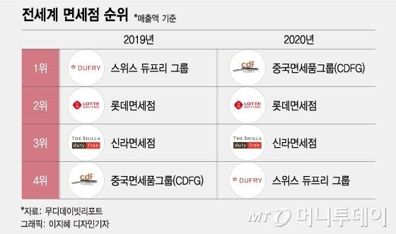 루이비통 들어온 韓 공항면세점…中에 '세계 1위' 뺏겼다