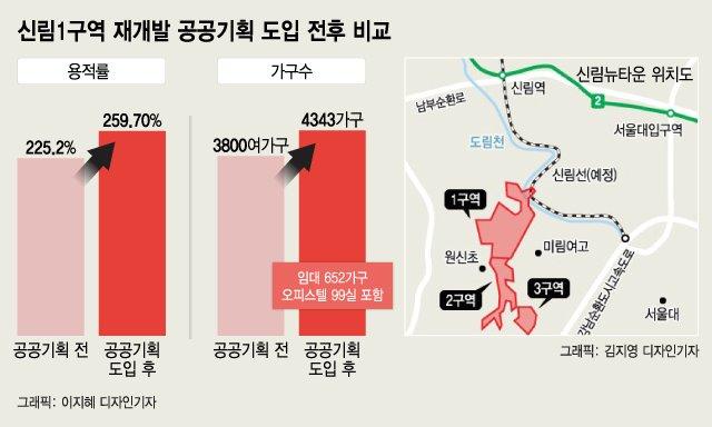 공공기획 신림1·천호동 유력 후보지…'오세훈표 재개발' 시동