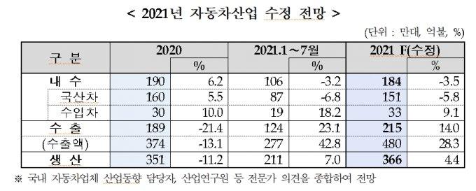 /사진제공=한국자동차산업협회.