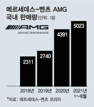 요즘 많이 보이는 2.5억 고성능車, '벤츠 AMG 센터'에서 밟아봤다