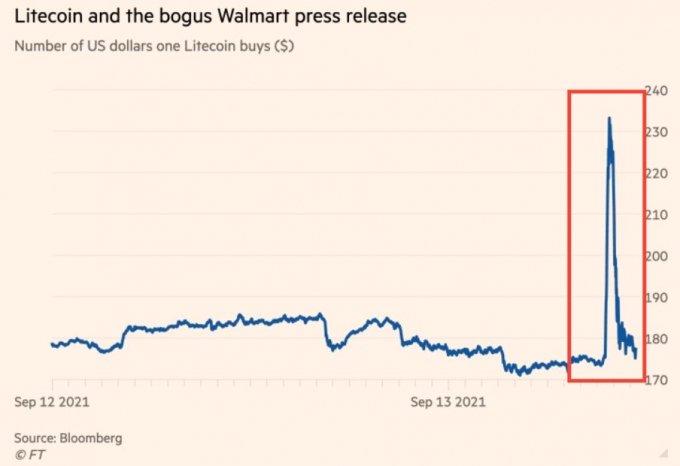 13일(현지시간) 월마트 '라이트코인 결제 허용' 오보 소동 당시 라이크코인 가격 추이. /사진=파이낸셜타임스(FT) 홈페이지 갈무리. /자료=블룸버그