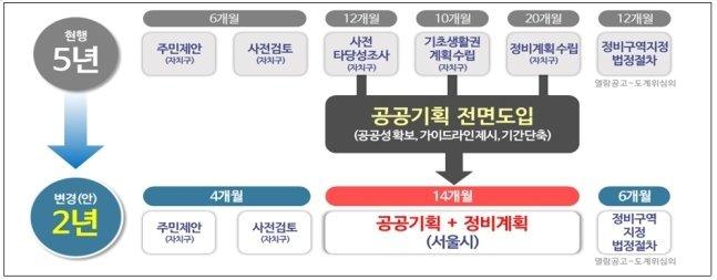 신속통합기획(옛 공공기획) 개념도 /사진=서울시