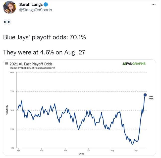 토론토의 플레이오프 진출 확률 그래프./사진=MLB.com 사라 랭스 기자 트위터