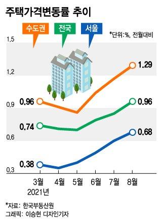 대출 막고 금리 올려도…8월 수도권 집값 13년 만에 최대폭 상승