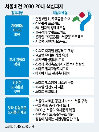 """""""서울, 세계 5대 도시 목표"""" 오세훈표 마스터플랜 살펴보니"""
