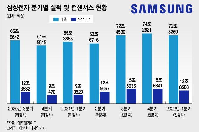 삼성전자 3Q 영업익 전망치 17% '쑥'…8월 우려 과했나