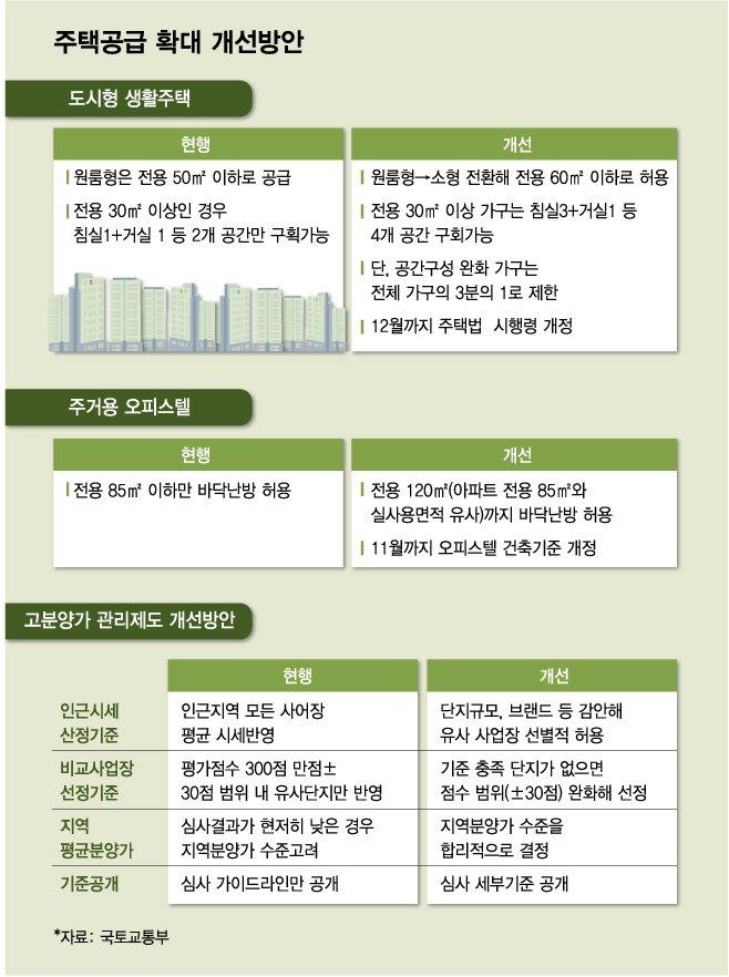 """""""아파트보다 비싼 오피스텔·도생주 나온다""""..'아파트 역차별' 논란"""