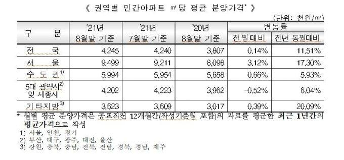 서울아파트 3.3㎡당 분양가 3134만6700원..작년대비 17% 상승