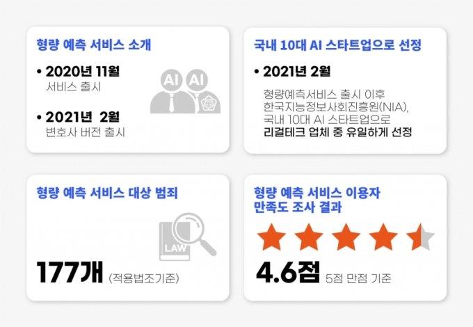 """변협 퇴출 압박에 로톡 'AI형량예측' 중단…""""혁신 날개 꺾였다"""""""