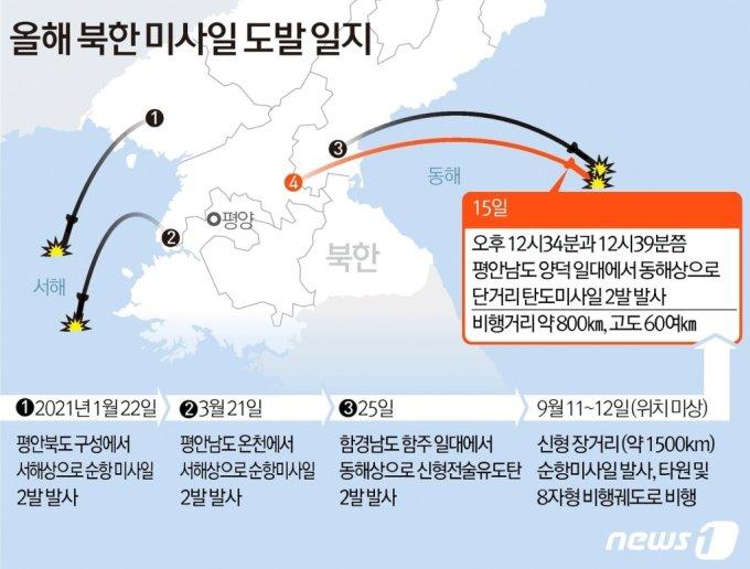 북한이 15일 오후 단거리 탄도미사일 2발을 동해상으로 발사했다. 합동참모본부에 따르면 우리 군은 이날 오후 12시34분과 12시39분쯤 평안남도 양덕 일대에서 동해상으로 발사된 단거리 탄도미사일 2발을 포착했다. 최근에도 북한은 지난 11~12일 신형 장거리 순항미사일을 시험 발사 한 바 있다.  /사진제공=뉴스1