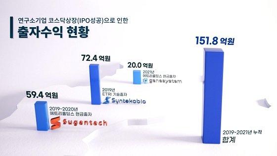연구소기업의 코스닥 상장으로 인한 출자수익 현황/자료=ETRI