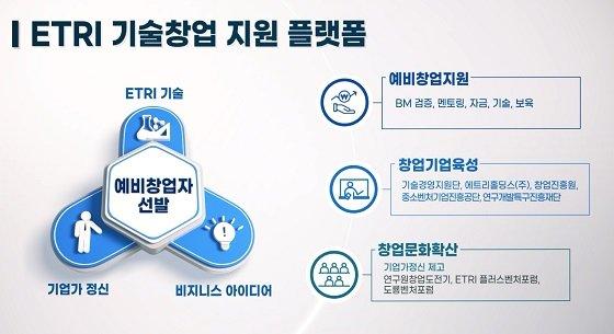 ETRI 기술창업 지원 플랫폼/자료=ETRI
