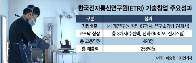 """'공공기술 창업허브' ETRI """"3년내 딥테크 유니콘 배출하겠다"""""""