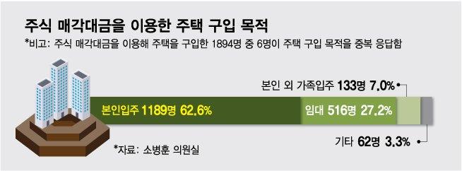 """[단독]80억 '한남더힐'까지…""""주식 대박나 집샀다"""" 1년간 3.5배↑"""