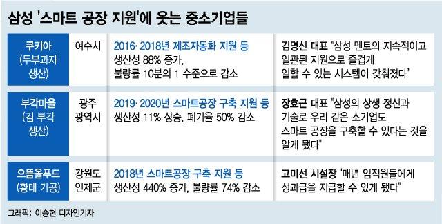 """""""김 부각이요? 완판 됐어요"""" 삼성이 만든 한가위 기적"""