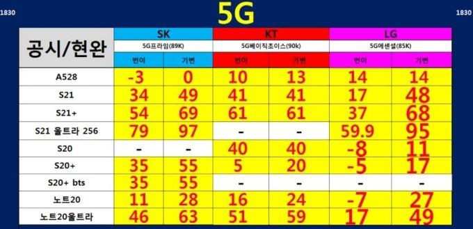 한 온라인 커뮤니티에서 공유 중인 스마트폰 시세표. 갤럭시S20 등 일부 스마트폰은 구매 조건에 따라 공짜로 제공하겠다고 내걸었다.
