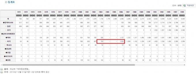 연도별 재외동포현황. /사진=e-나라지표 캡처