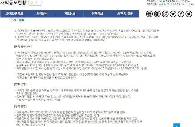 재외동포현황 지표해석. /사진=e-나라지표 홈페이지 캡처