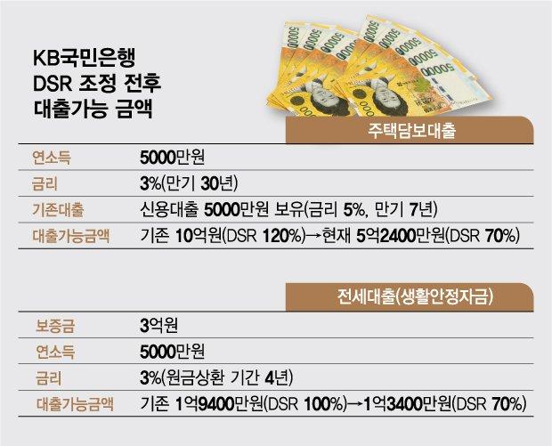 """""""먼저 안 막으면 터진다""""...어김없는 '풍선효과' 가계대출 눈치게임"""