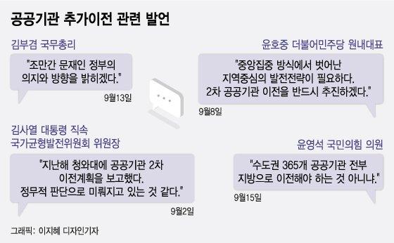 """""""어차피 올라올 일 다반사인데…공공기관만 서울 떠나라니요"""""""