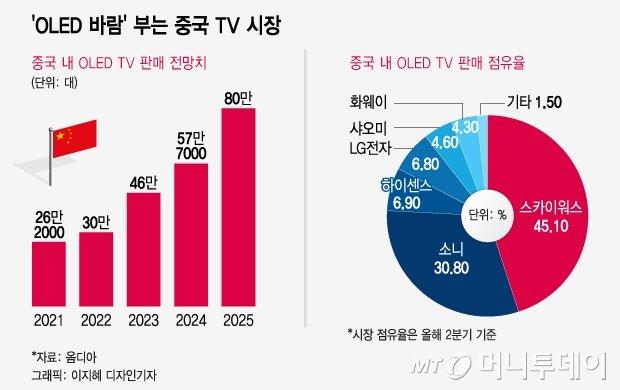 중국에 다 뺏긴다…4년 뒤 韓디스플레이 점유율 한자릿수 추락