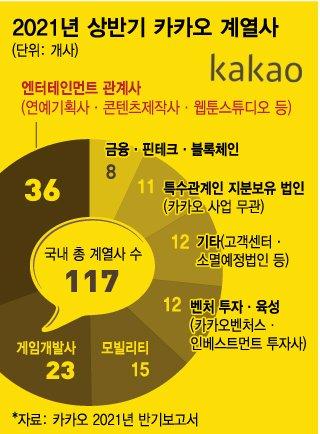 '골목대장' 오명벗기 본격화?…카카오엔터 자회사 합병 나선다